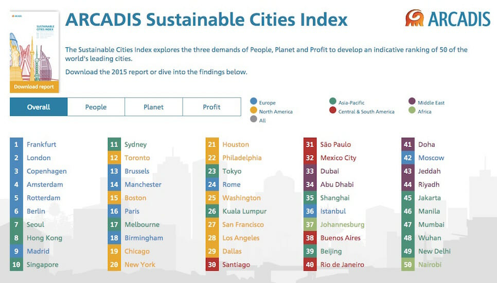 The most sustainable cities in the world: ranking