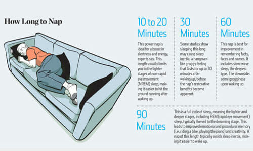 taking a 30-minute nap helps you sleep better at night.